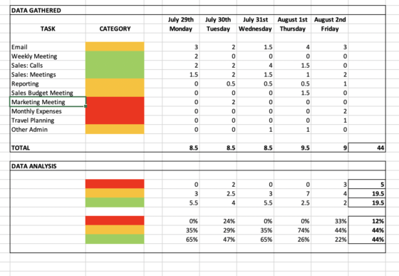 Screenshot Of Time Management Audit Results