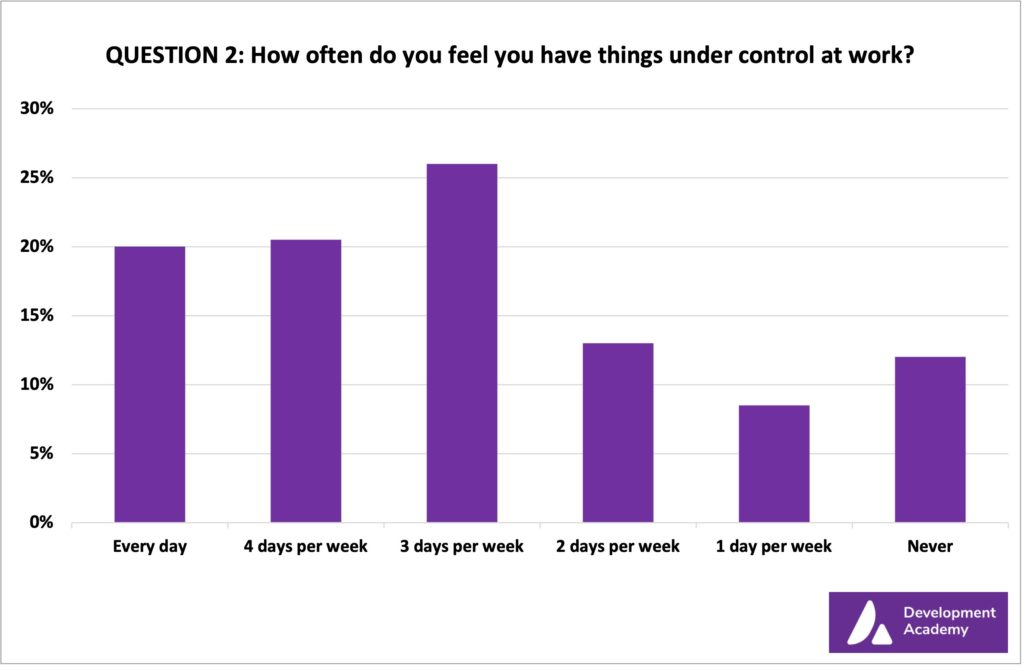 How often do you feel you have things under control at work?