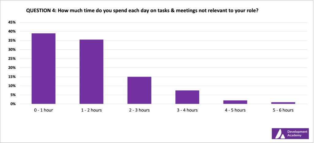 How much time do you spend each day on tasks not relevant to your role graph